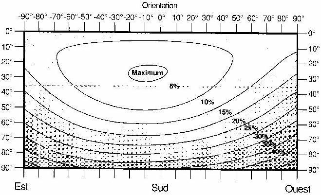 reseau sol id aire des energies