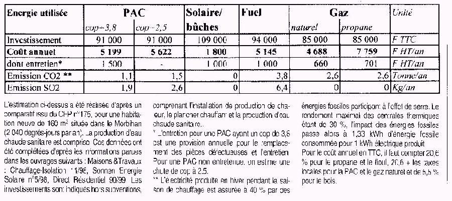 Good Comparatif Pompe A Chaleur #2: Tableau Comparatif Entre Une PAC Et Les énergies Traditionnelles